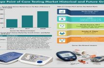 Europe Point of Care Testing Market Infographic