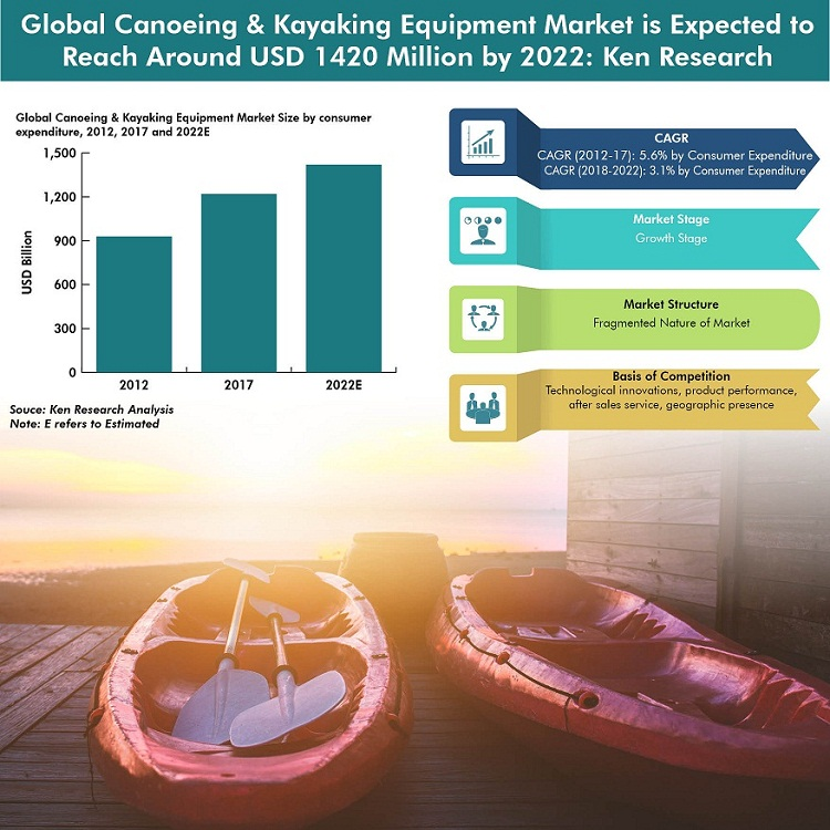 Global Canoeing & Kayaking Equipment Market Infographic