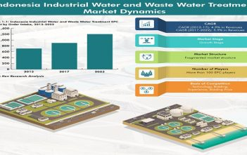 Indonesia Industrial Water and Waste Water Treatment Market Infographic