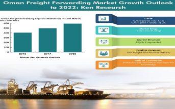 Oman Freight Forwarding Market Infographic