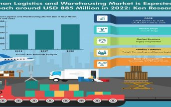 Oman Logistics and Warehousing Market