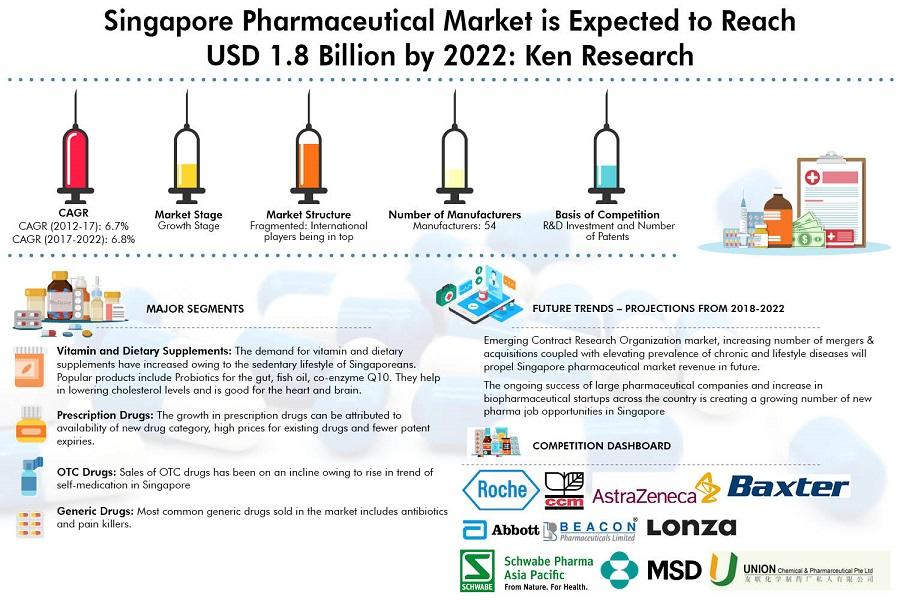 Pharmaceutical Market