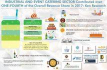 Qatar Catering Market