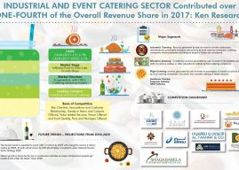 Qatar Industrial and Event Catering Sector Contributed over One-Fourth of the Overall Revenue Share in 2017: Ken Research