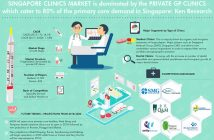 Singapore Clinics Market