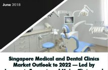 Singapore Medical and Dental Clinics Market