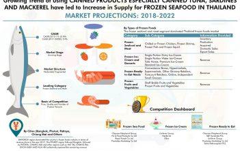 Thailand Frozen Foods Market