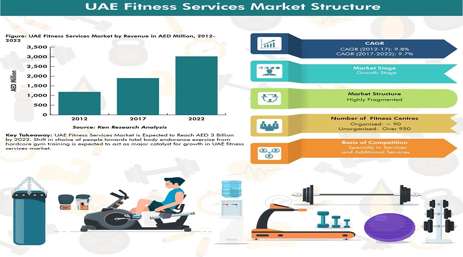 UAE Fitness Services Market