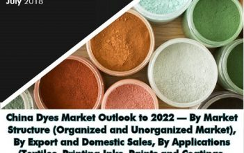 China Dyes Market