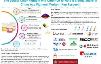 China Pigment Market