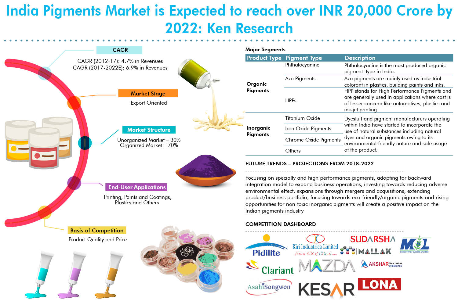 India Pigments Market Research