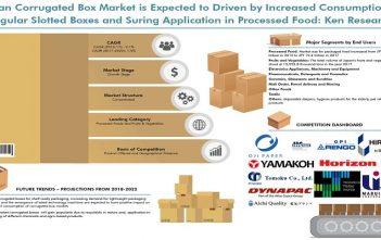 Japan Corrugated Box Market