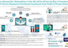 UK Telemedicine Market is Driven by Growing Geriatric Population, Rising Government Funding and Grants: Ken Research