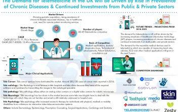 UK Telemedicine Industry