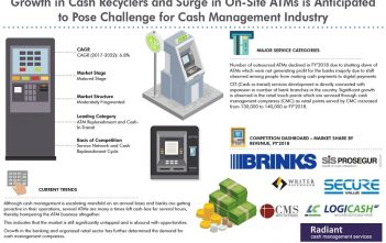 India ATM Cash Management