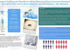 India is Planning to Eliminate Malaria by 2030 and is Expected to Improve its Expenditure for Awareness and Surveillance Program to Achieve its Target: Ken Research