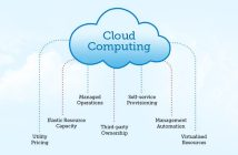 Asia Pacific Cloud Computing Market