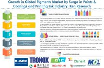 Global Pigments Market