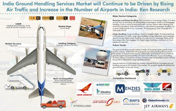 India Ground Handling Services Market