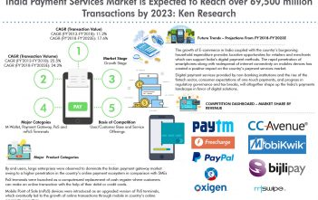 India Payment Services Market