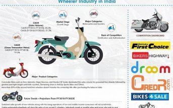 India Used Two Wheeler Market