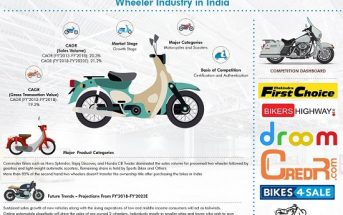 India Used Two Wheeler Market