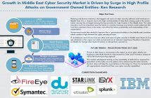 Middle East Cyber Security Market