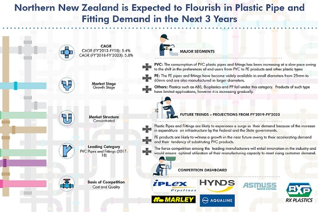 New Zealand Plastic Pipes and Fittings Market