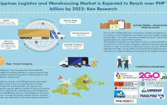 Philippines Logistics and Warehousing Market_Ken