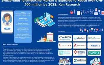 Switzerland Telemedicine Market_Ken