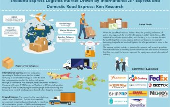 Thailand Express Logistics Market