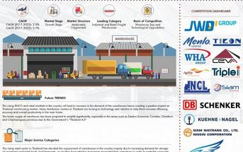Thailand Warehousing Market