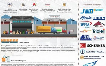 Thailand Warehousing Market