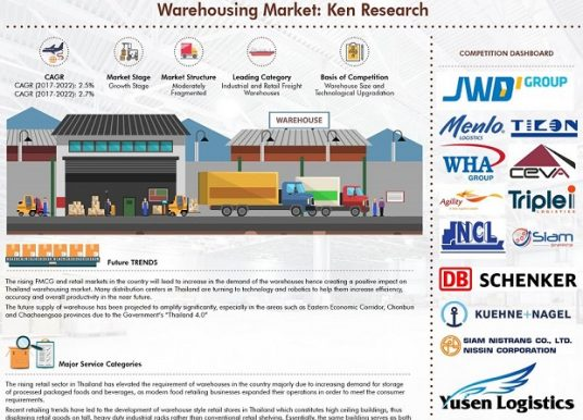 Thailand Warehousing Market Research Report to 2022: Ken Research