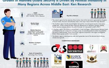Middle East Man Gaurd Security Market