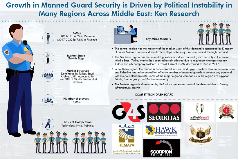 Middle East Man Gaurd Security Market