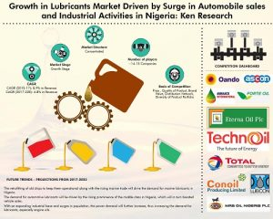 Nigeria Lubricants Market
