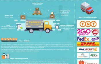 Philippines Express Logistics Market