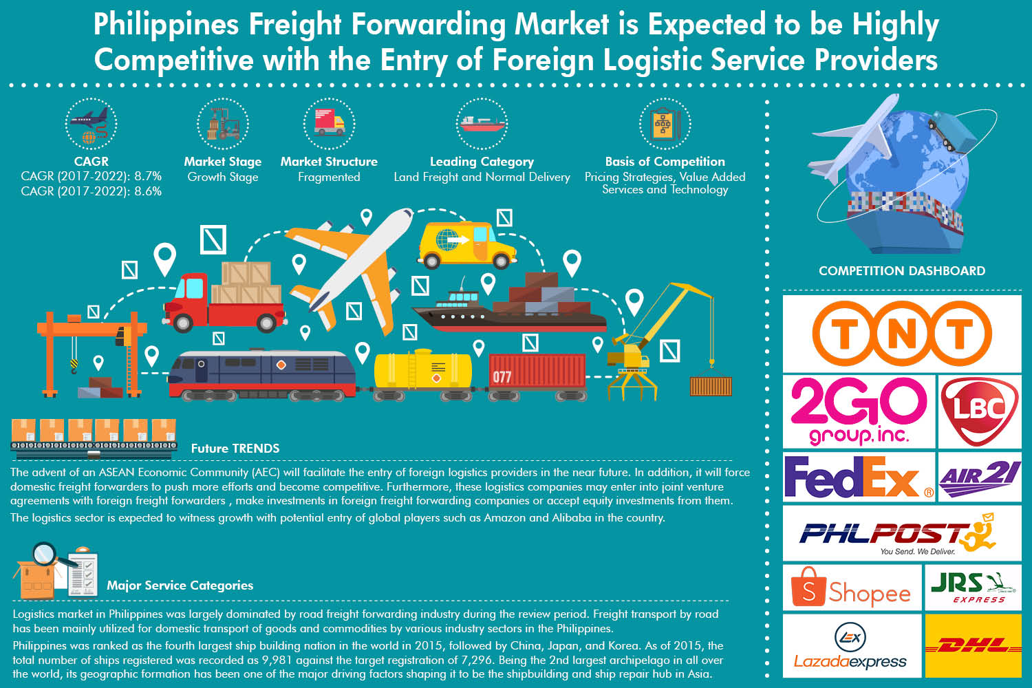Philippines Freight Forwarding Market