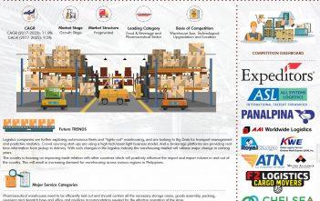 Philippines Warehousing Market