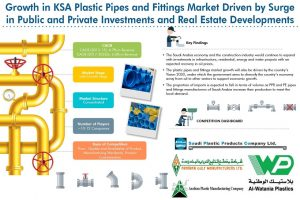 Saudi Arabia Plastic Pipes and Fittings Market