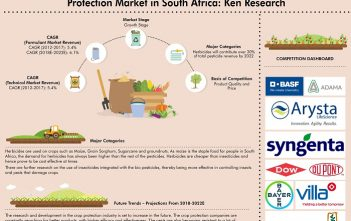 South Africa Crop Protection Market