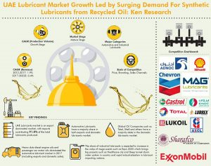 UAE Lubricant Market
