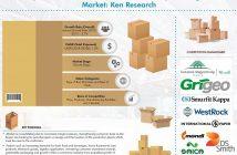 Europe Corrugated Box Market