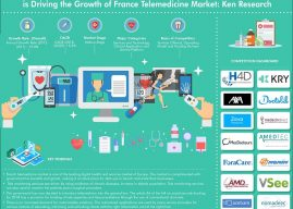 Technological Advancements Coupled with Rise in Demand for Remote Consultations is Driving the France Telemedicine Market: Ken Research