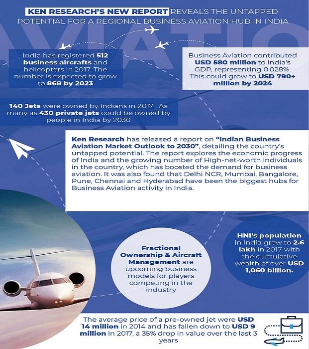 India Business Aviation Market
