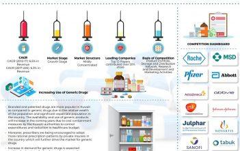 Kuwait Pharmaceuticals Market