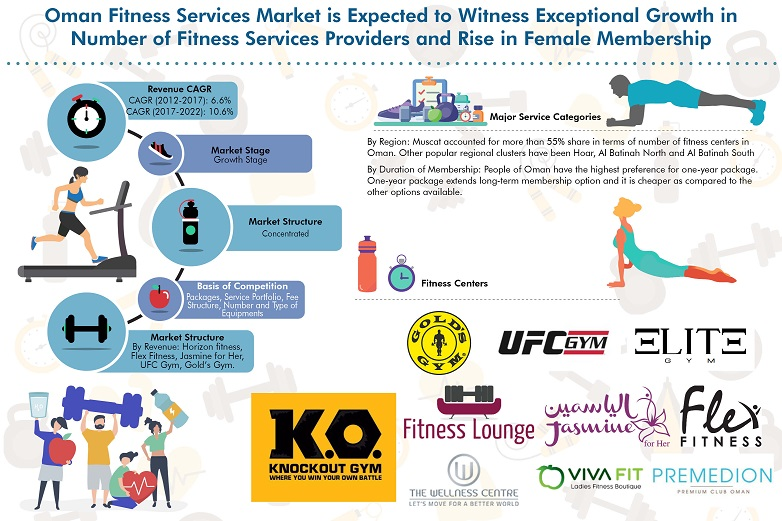 Oman Fitness Services Market