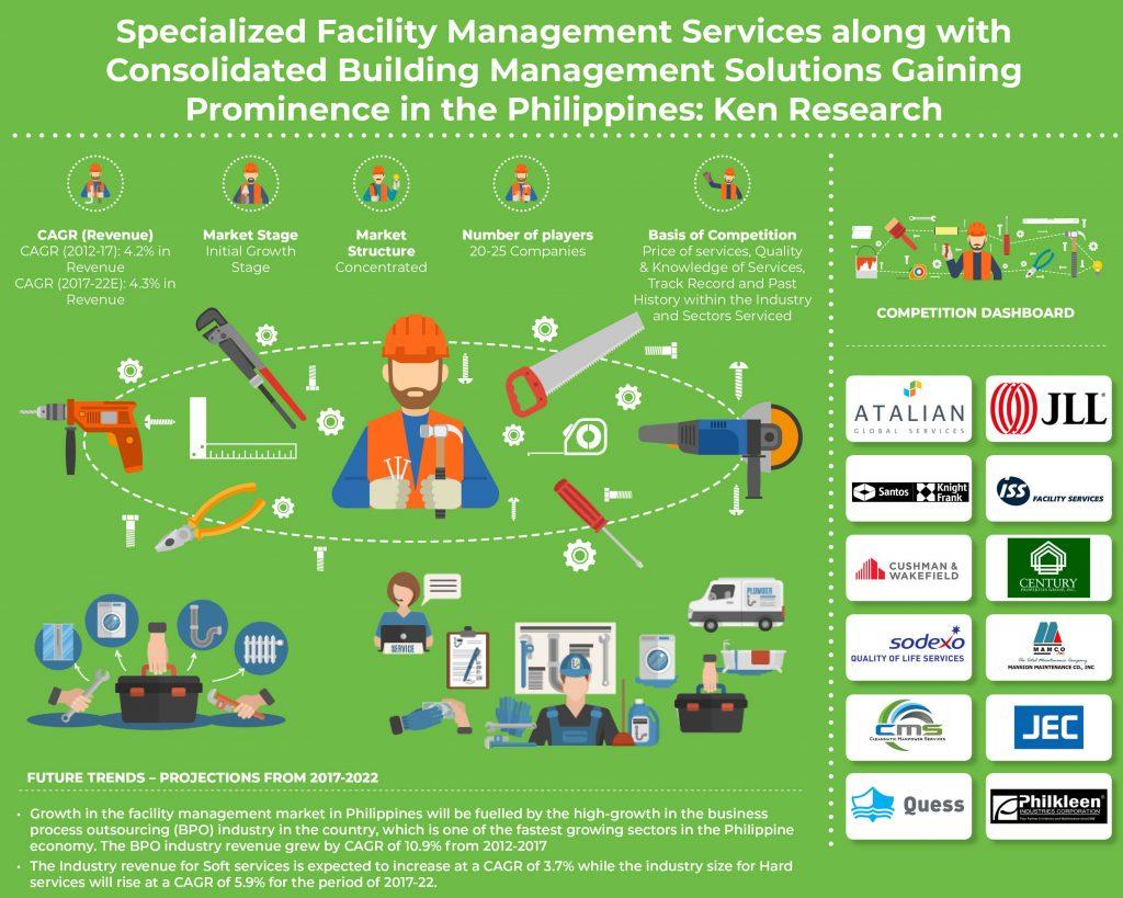 Philippines Facility Management Market