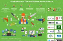 Philippines Facility Management Market